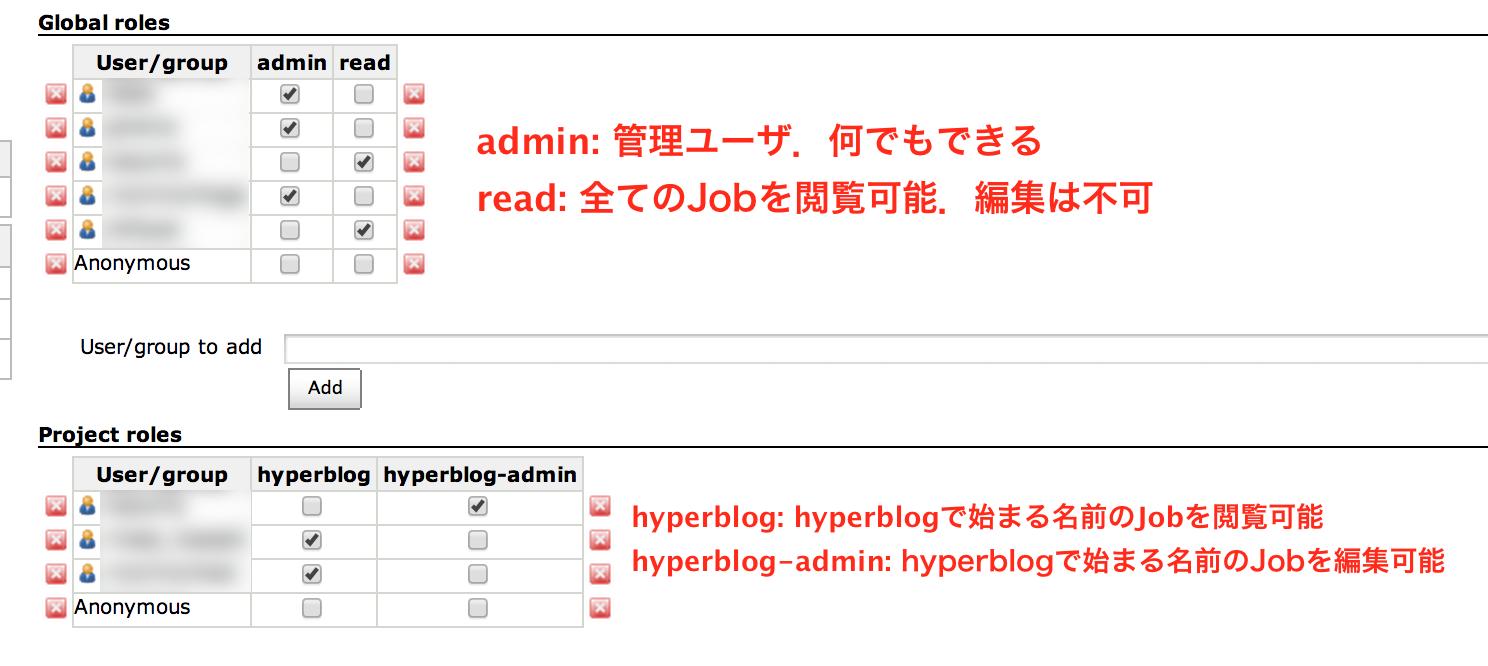 hyperblog_admin