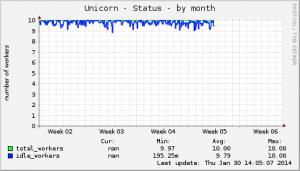 unicorn-status