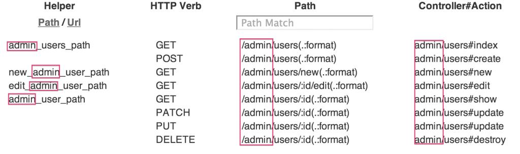 namespaces2