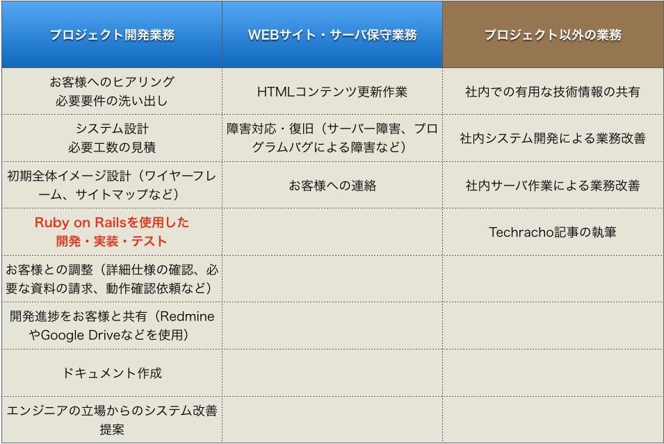 WEB開発はRuby on Railsで