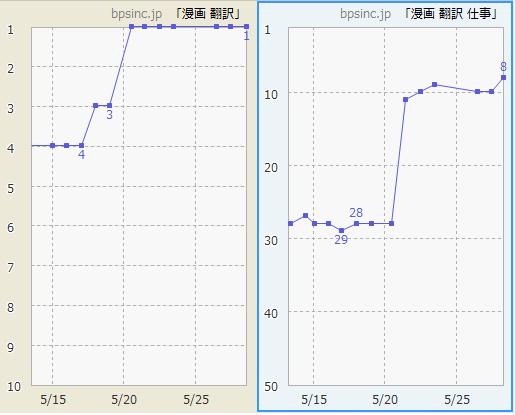 漫画翻訳事業の順位変化グラフ