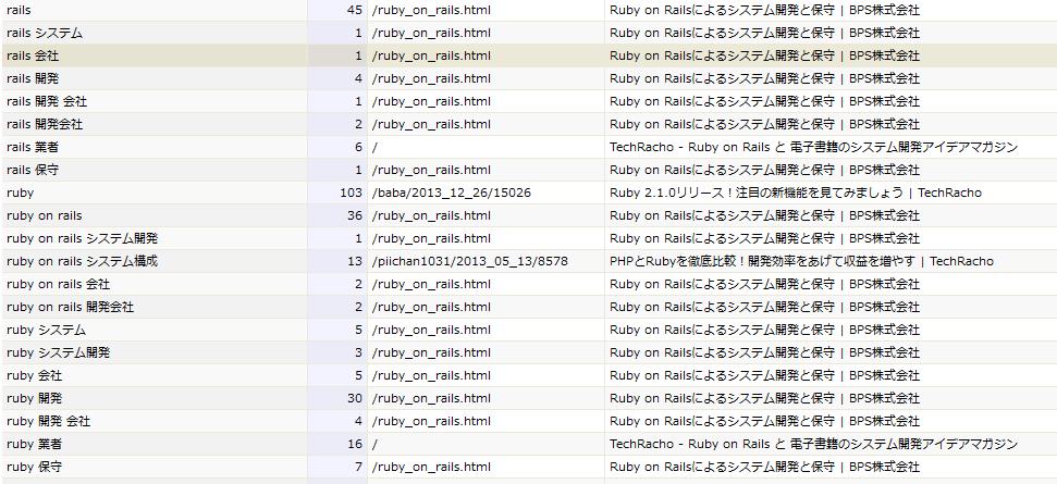 ruby on rails開発の順位