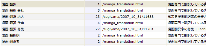 漫画翻訳事業の検索順位