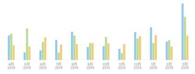 2014年度の収支