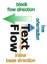 text-flow-vectors-rl
