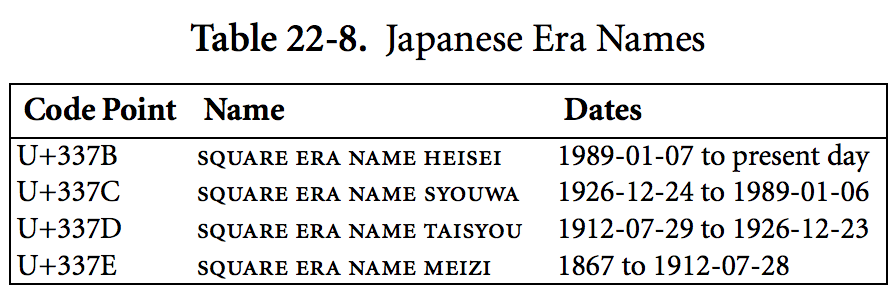 unicode-japanese-era-names