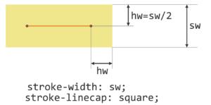 `stroke`はパスの線の両側面に半分ずつはみ出し、`square-linecap`によって`stroke-width`の半分だけ端点からはみ出す。