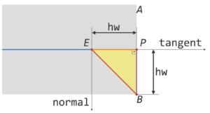 パスの端点Eと、strokeおよびstroke-linecapではみ出した隅(AまたはB)との間の線分の長さは、stroke-widthの半分の長さを2辺とする直角二等辺三角形の斜辺と等しくなることを示す