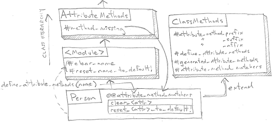 ActiveModelのAttributeMethods