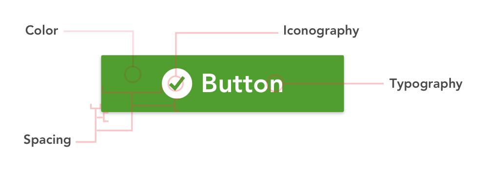ボタンの構成