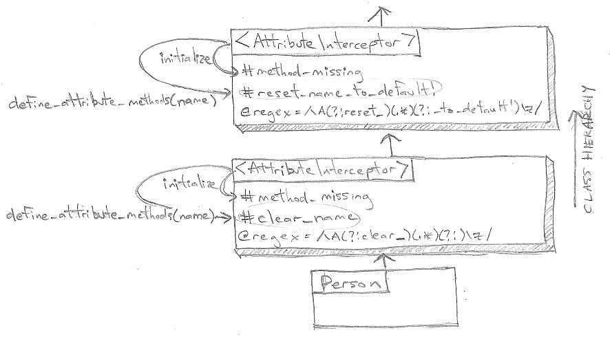 MethodFoundインターセプタを持つAttributeMethodsの実装