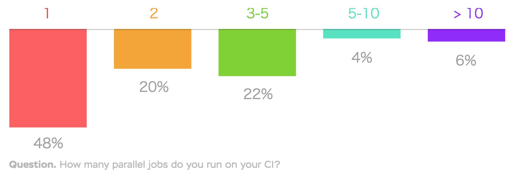 質問: CIでの並行ジョブ数は?