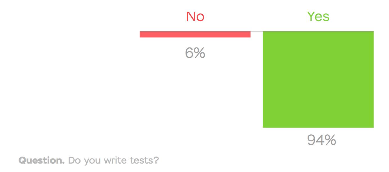 質問: テストを書いていますか?