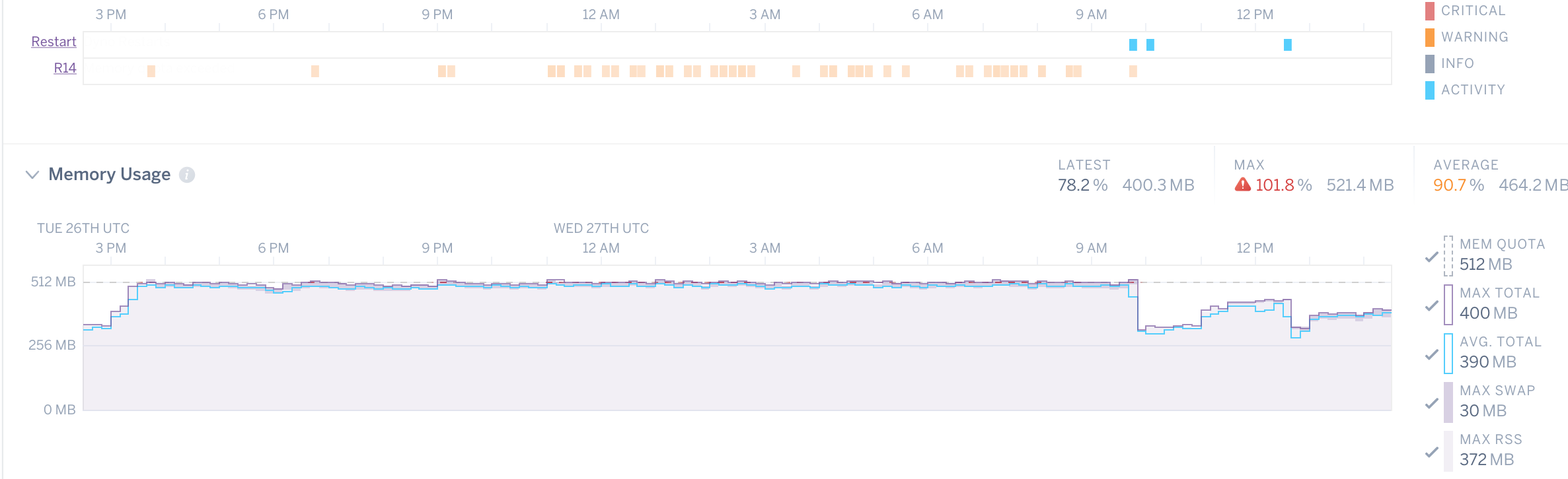 Heroku R14 - Memory Quota Exceeded in Ruby errors