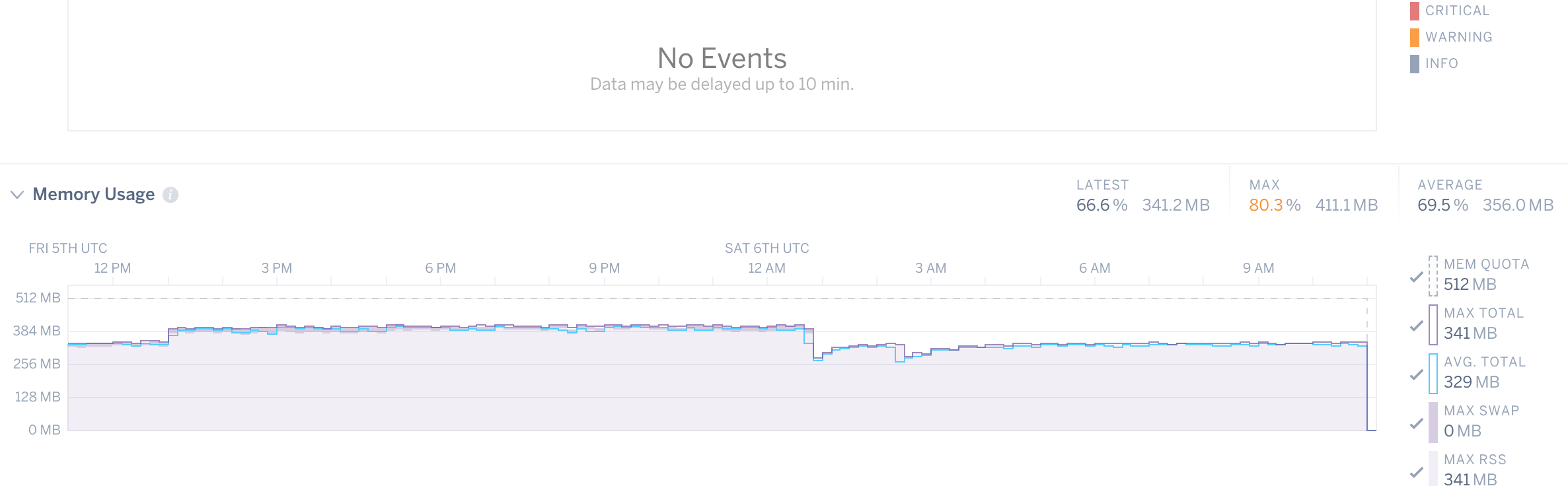 Heroku R14 - Memory Quota Exceeded in Ruby fixed