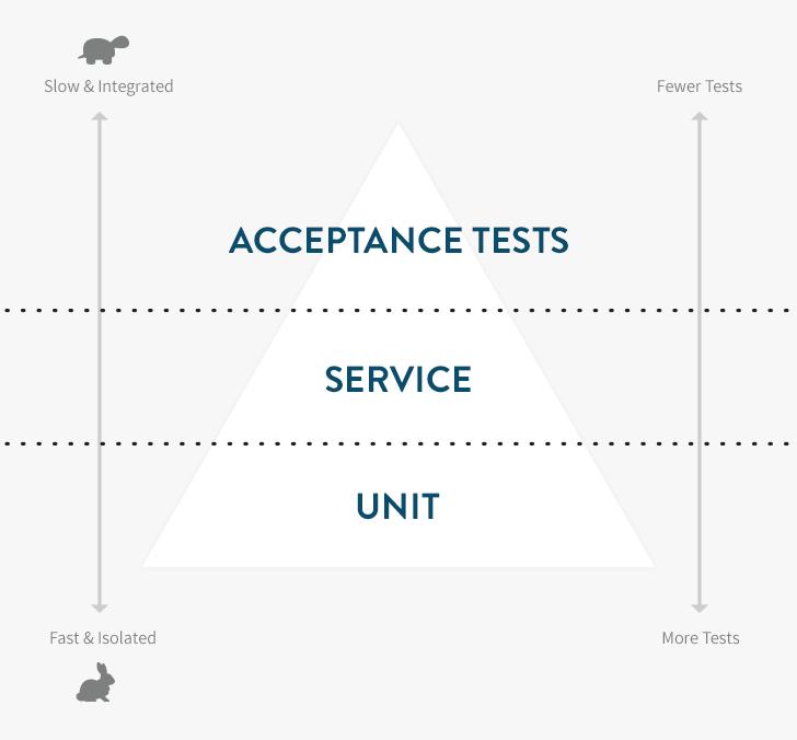 Rails Testing Pyramid