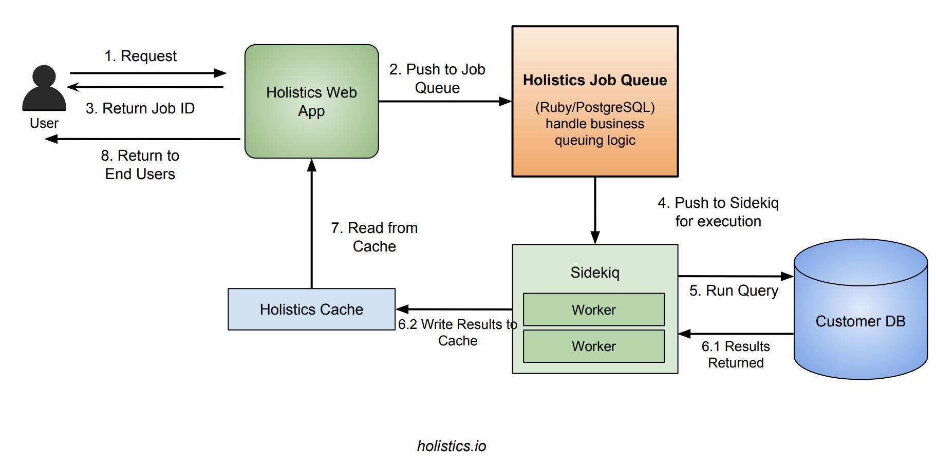 Holistics Job Queue Flow