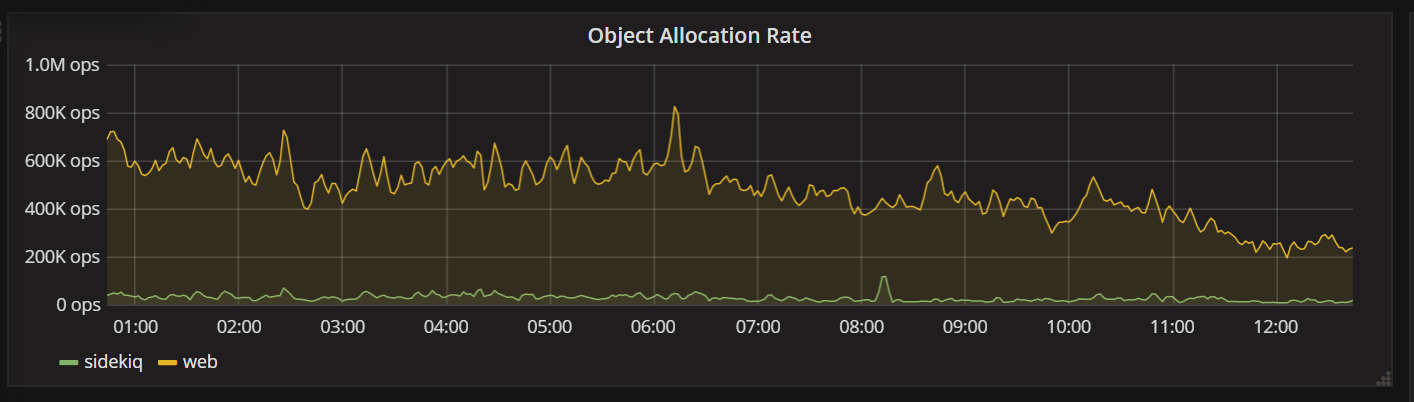 rails_object_allocation_rate_captured