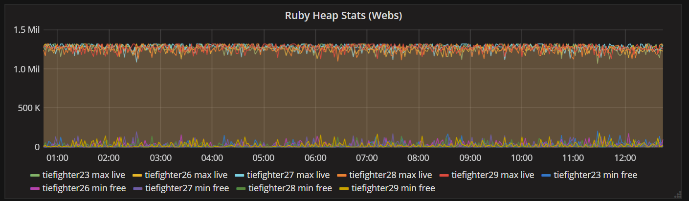 rails_ruby_heap_stats_captured