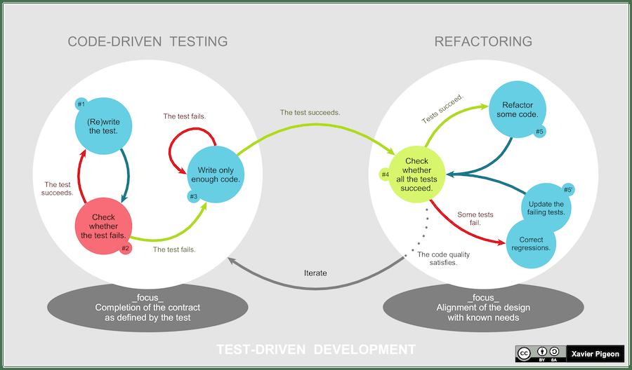TDDにおけるコードドリブンテストとリファクタリングの比較